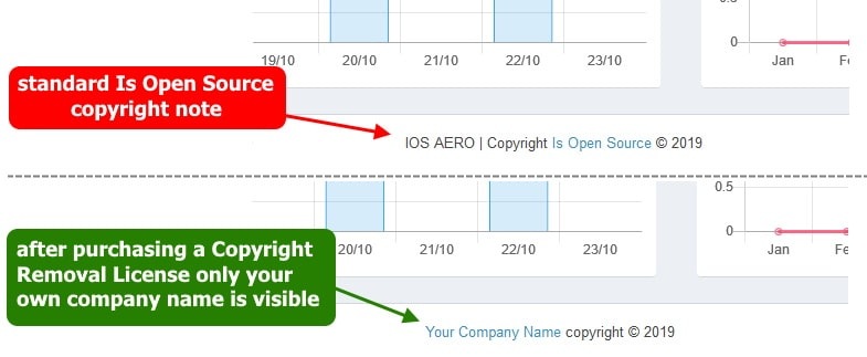 IOSR AERO copyright removal license before and after