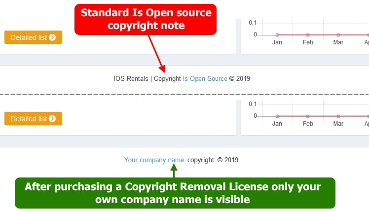 IOSR Rentals copyright removal license before and after